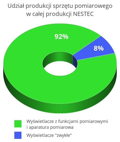 Produkcja urządzeń pomiarowych i wyświetlaczy z funkcją pomiaru