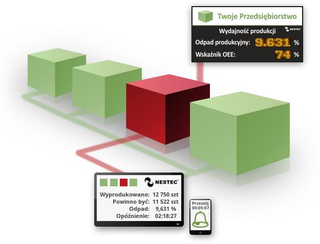 System pomiaru strat NESTEC MLRA(TM)